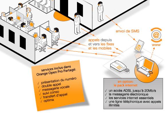 fichep MA OBS OpenProPARTAGE Orange Open Pro Partage La telephonie fixe et mobile des PME  l